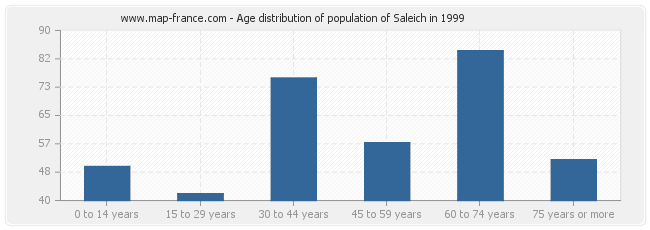 Age distribution of population of Saleich in 1999