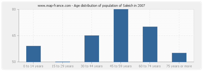 Age distribution of population of Saleich in 2007