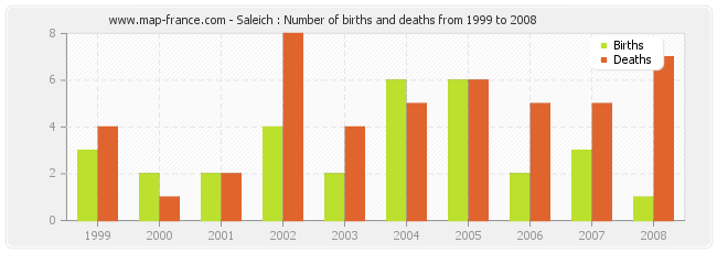 Saleich : Number of births and deaths from 1999 to 2008