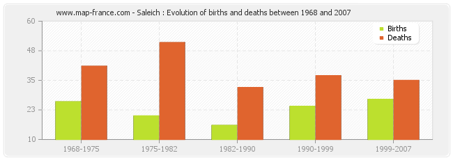 Saleich : Evolution of births and deaths between 1968 and 2007