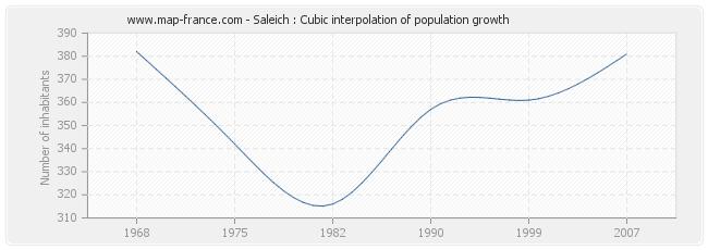 Saleich : Cubic interpolation of population growth