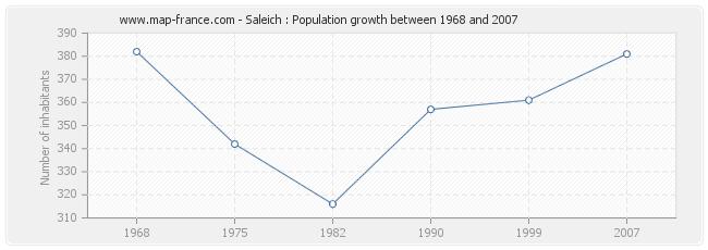 Population Saleich