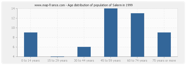 Age distribution of population of Salerm in 1999