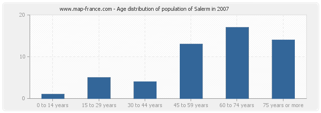 Age distribution of population of Salerm in 2007