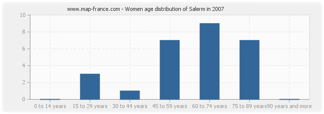 Women age distribution of Salerm in 2007