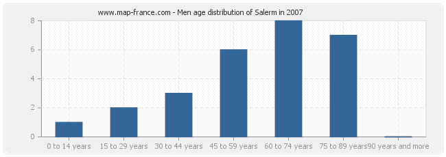 Men age distribution of Salerm in 2007