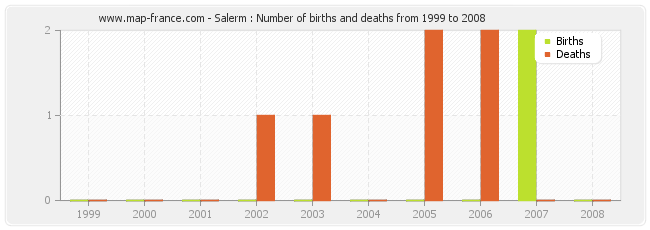 Salerm : Number of births and deaths from 1999 to 2008