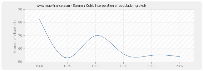 Salerm : Cubic interpolation of population growth