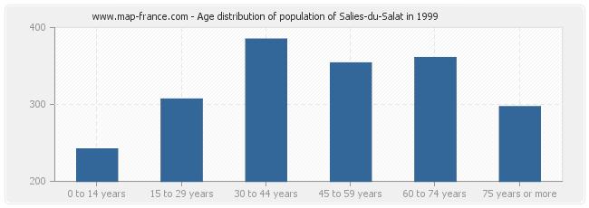 Age distribution of population of Salies-du-Salat in 1999