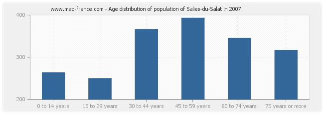Age distribution of population of Salies-du-Salat in 2007