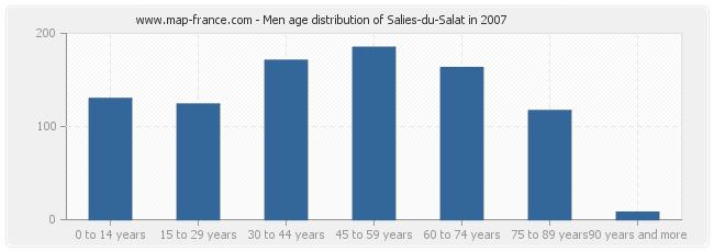 Men age distribution of Salies-du-Salat in 2007