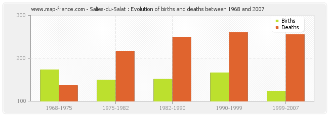 Salies-du-Salat : Evolution of births and deaths between 1968 and 2007