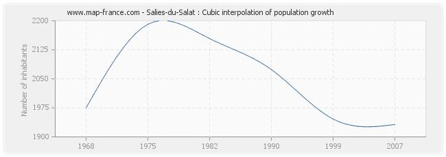 Salies-du-Salat : Cubic interpolation of population growth