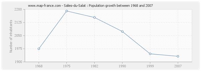 Population Salies-du-Salat