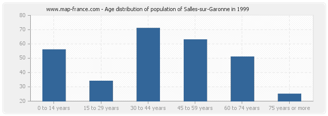 Age distribution of population of Salles-sur-Garonne in 1999