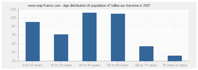 Age distribution of population of Salles-sur-Garonne in 2007