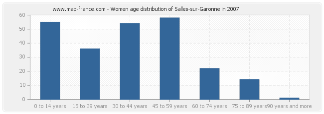 Women age distribution of Salles-sur-Garonne in 2007