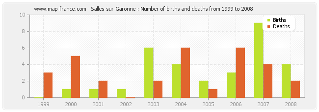 Salles-sur-Garonne : Number of births and deaths from 1999 to 2008