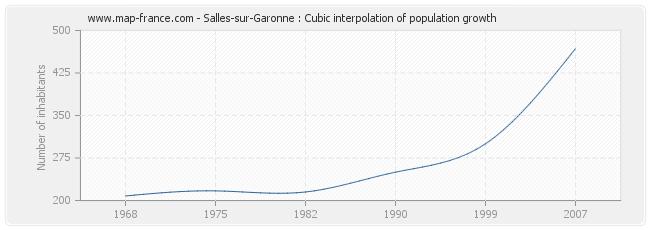 Salles-sur-Garonne : Cubic interpolation of population growth