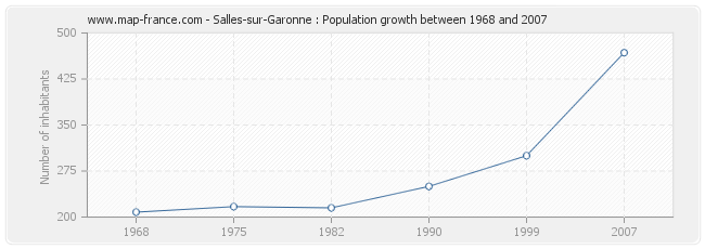 Population Salles-sur-Garonne