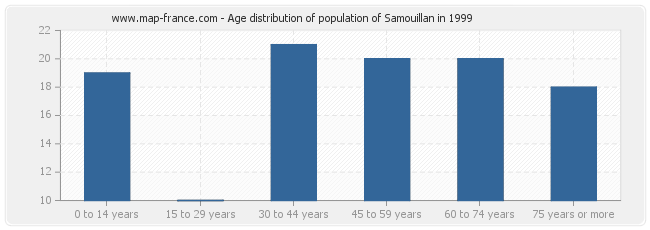 Age distribution of population of Samouillan in 1999
