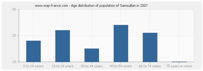 Age distribution of population of Samouillan in 2007