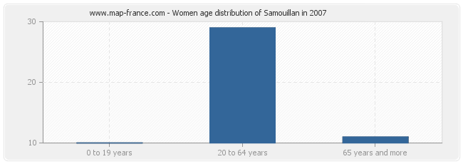 Women age distribution of Samouillan in 2007