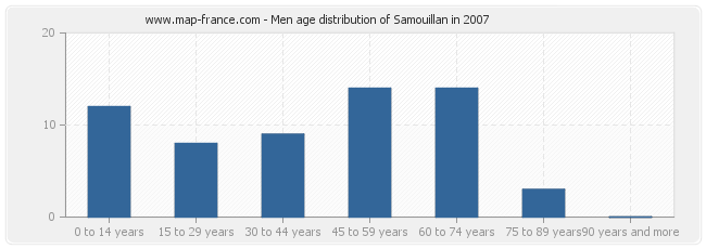 Men age distribution of Samouillan in 2007