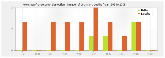 Samouillan : Number of births and deaths from 1999 to 2008