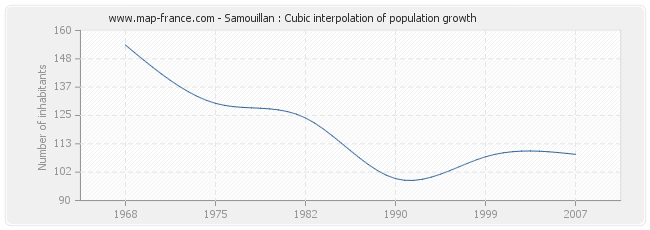 Samouillan : Cubic interpolation of population growth