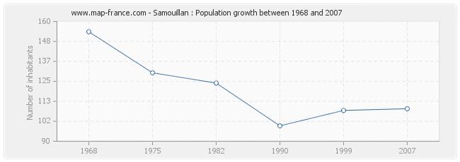 Population Samouillan