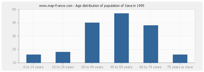 Age distribution of population of Sana in 1999