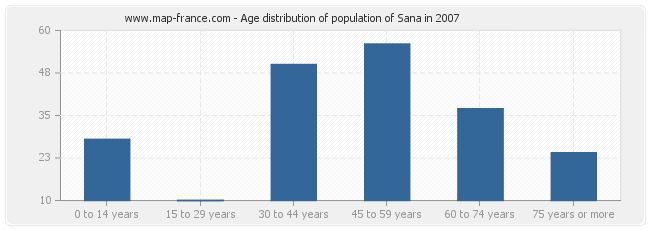 Age distribution of population of Sana in 2007