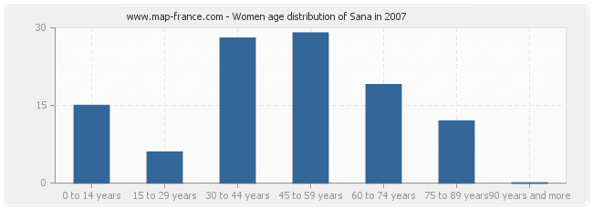 Women age distribution of Sana in 2007