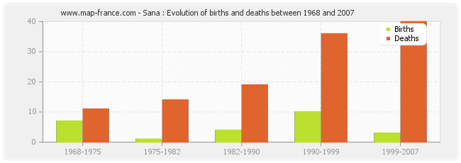 Sana : Evolution of births and deaths between 1968 and 2007