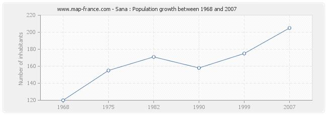 Population Sana