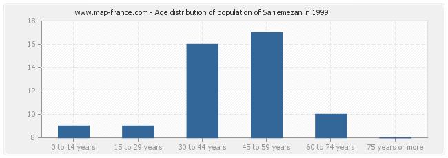 Age distribution of population of Sarremezan in 1999