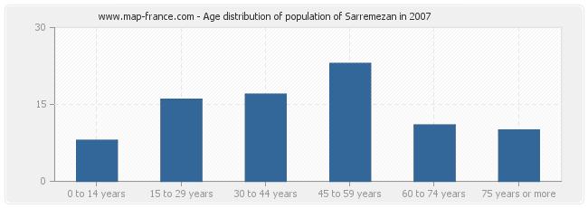 Age distribution of population of Sarremezan in 2007