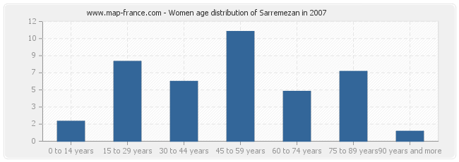 Women age distribution of Sarremezan in 2007