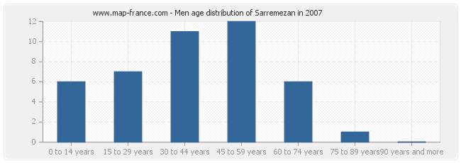 Men age distribution of Sarremezan in 2007
