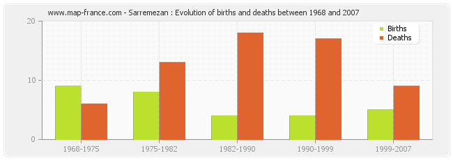 Sarremezan : Evolution of births and deaths between 1968 and 2007