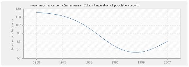 Sarremezan : Cubic interpolation of population growth