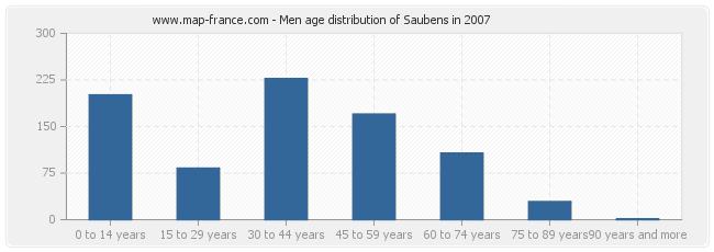 Men age distribution of Saubens in 2007