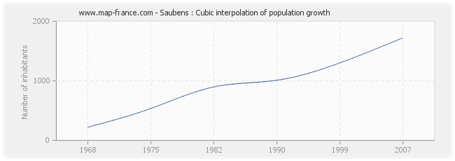 Saubens : Cubic interpolation of population growth