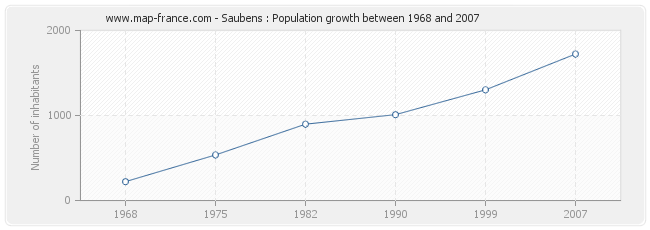 Population Saubens