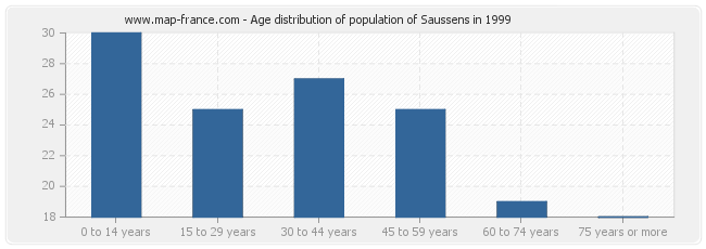 Age distribution of population of Saussens in 1999