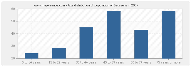 Age distribution of population of Saussens in 2007