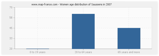 Women age distribution of Saussens in 2007