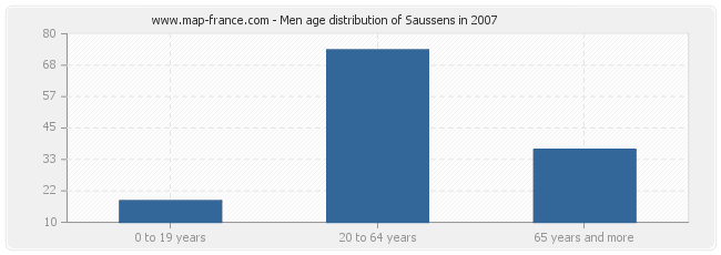Men age distribution of Saussens in 2007