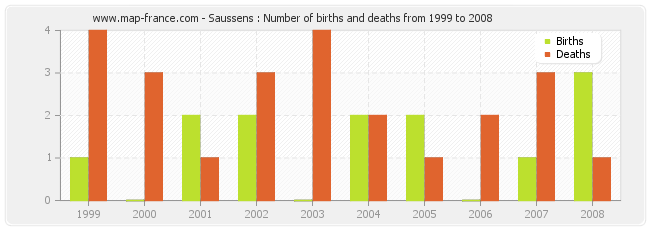 Saussens : Number of births and deaths from 1999 to 2008